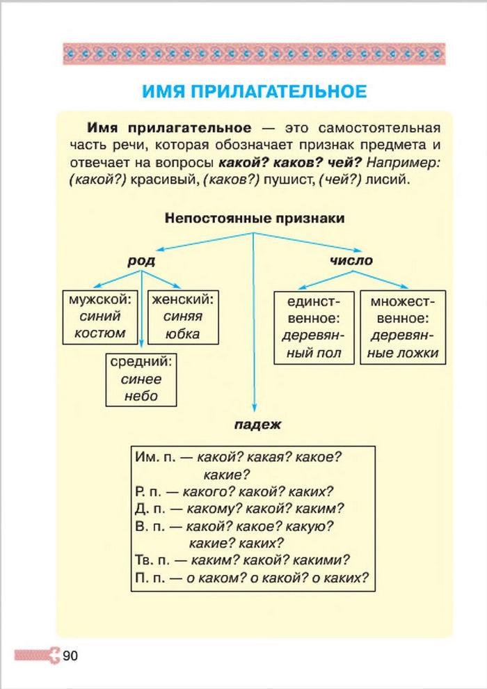 Русский язык 4 класс Рудяков, Челышева