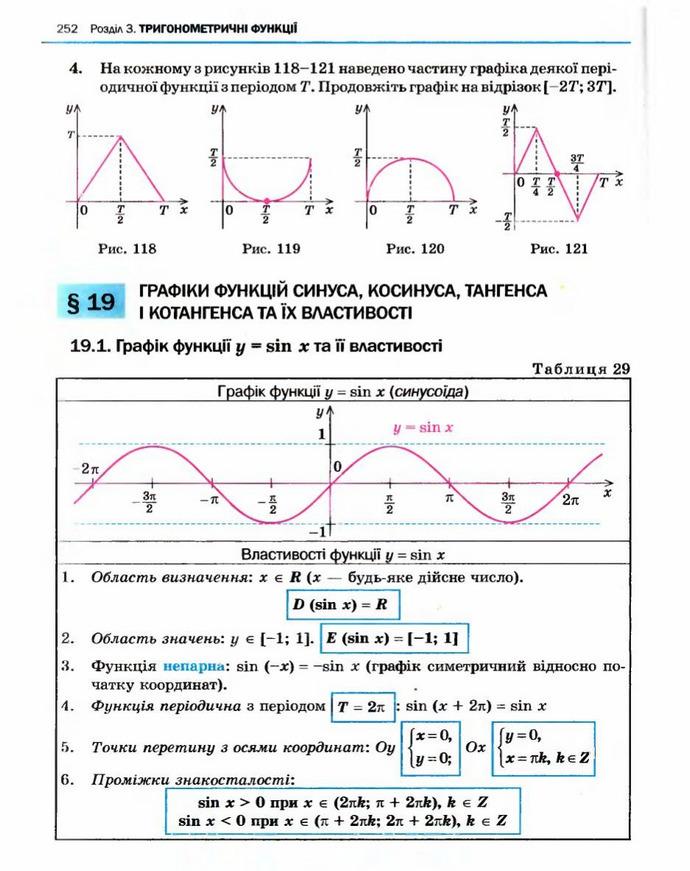 Алгебра 10 клас Нелін. Академічний рівень
