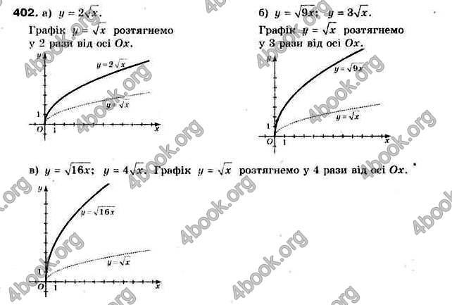 Відповіді Алгебра 9 клас Бевз 2017. ГДЗ