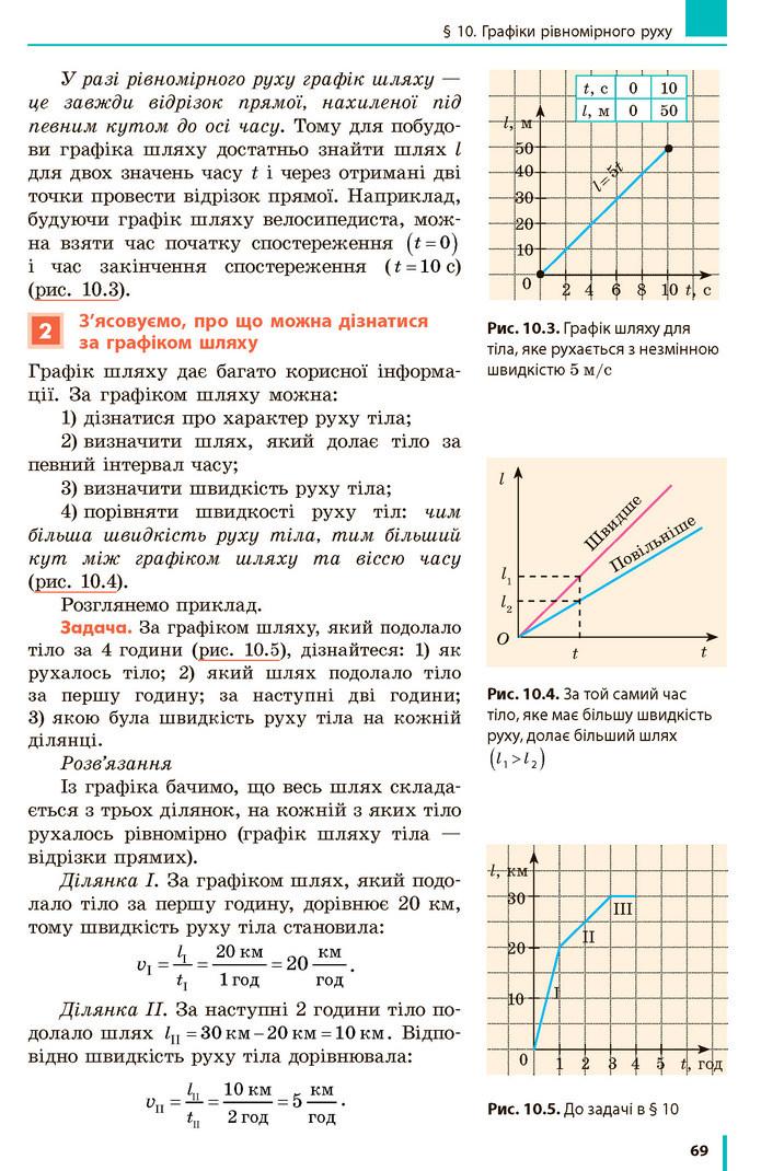 Фізика 7 клас Бар'яхтар 2020 (2015)